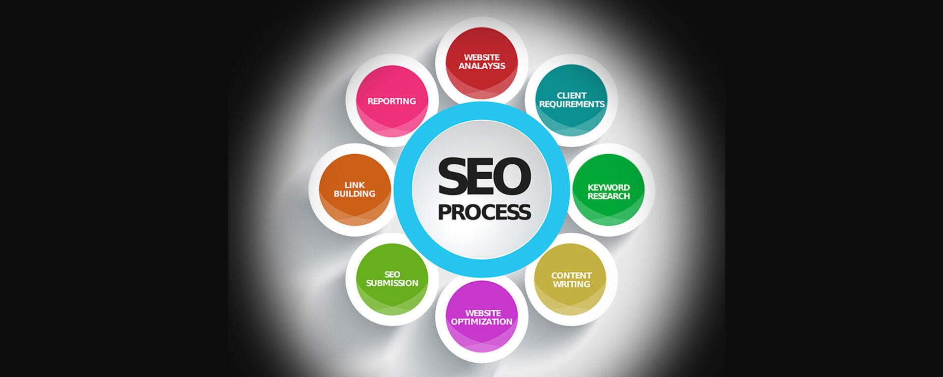 SEO Suchmaschinen Prozess